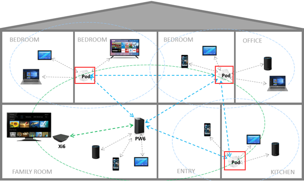 image of wifi pods installed in areas of a home to optimize signal spread