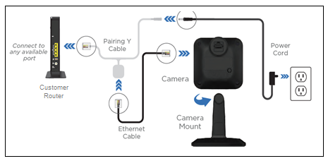 Image of HD Camera - Router Install