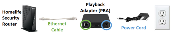 Image of playback adaptor connections