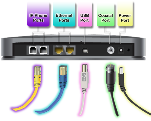 image of generic modem and cable connections
