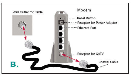 connecting a router and a modem with an ethernet connection Cox Cable Support modem configuration diagram