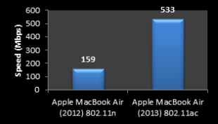 image of device age to speed comparison