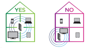 Image of the preferred router placement yes and no recommendations