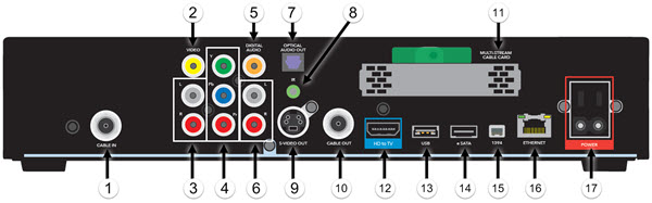 image of Arris XG1 high definition DVR receiver back panel diagram showing power, cable, and audio / video connection ports