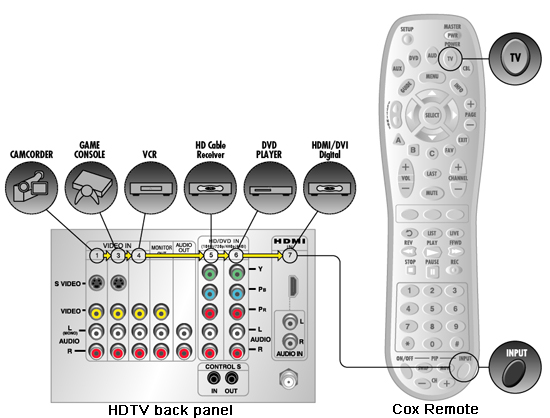 HDTV back panel, Cox remote