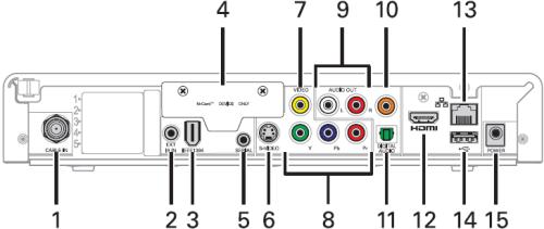 Diagrama trasero del receptor de alta definición Motorola DCX3200 P2