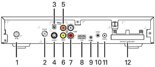 image of Motorola DCH 100 back panel diagram showing cable, audio, video, power, and other connection ports