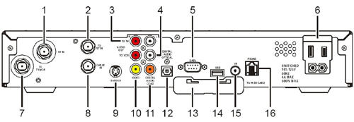 Motorola DCT2500 Digital Receiver Back Diagram