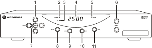 Diagrama frontal del receptor digital Motorola DCT2500