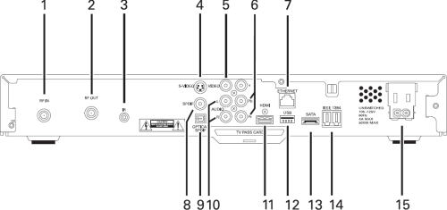 Motorola DCT3416 High Definition DVR Receiver Back Diagram