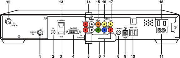imagen del diagrama posteriordel receptor de DVR de alta definición Motorola DCT6200