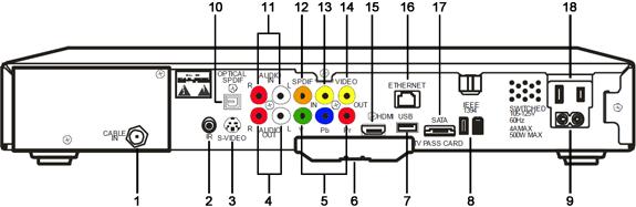 Panel trasero del receptor de DVR de alta definiciónMotorola DCT6412Phase 3