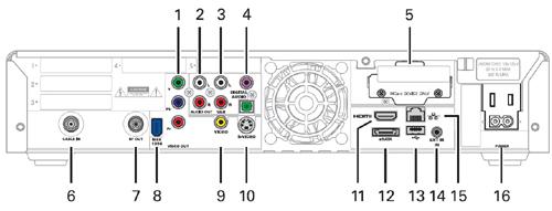 imagen de diagrama posteriordel receptor de DVR de alta definición Motorola DCX3400