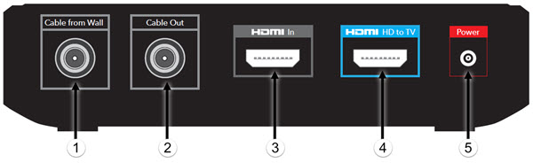 Pace XiD MoCA and IP HD receiver back panel diagram showing cable, power, and audio / video connection ports