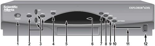 imagen de diagramafrontal de los receptores digitales Scientific Atlanta Explorer 4240C y 4250C