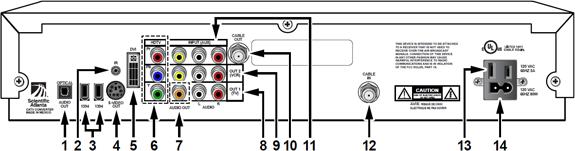 imagen del diagrama posteriordel receptor de alta definición Scientific Atlanta 8000HD