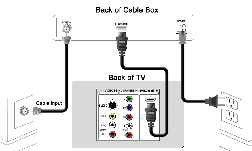 connecting a receiver to a television
