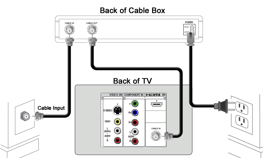 cox cable box wiring diagram detailed schematic diagrams. Black Bedroom Furniture Sets. Home Design Ideas