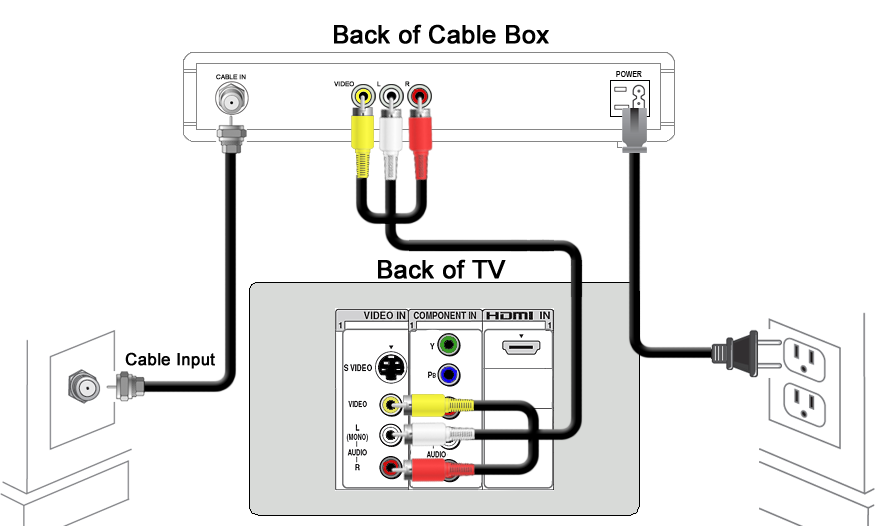 rca composite wiring diagram connecting a receiver to a television
